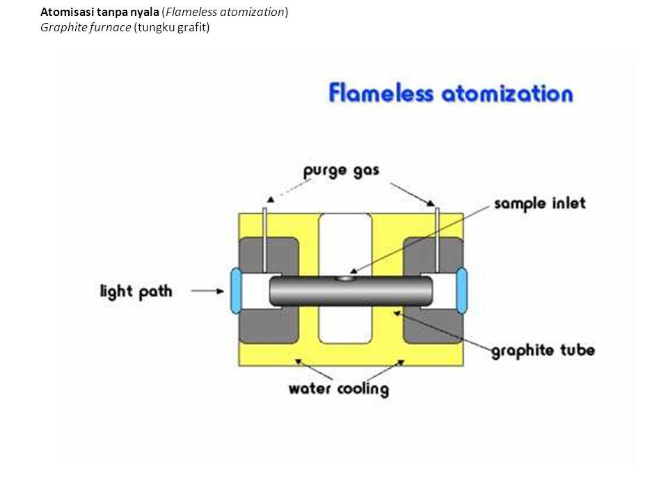 Atomisasi tanpa nyala (Flameless atomization)