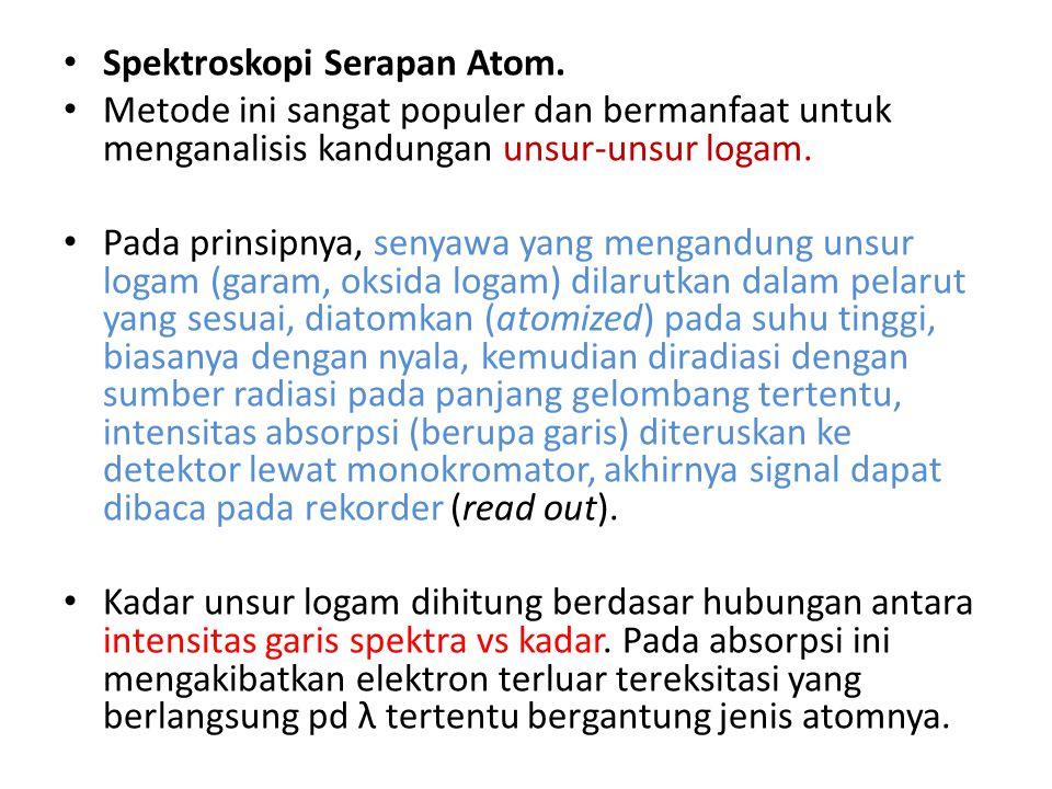 Spektroskopi Serapan Atom.