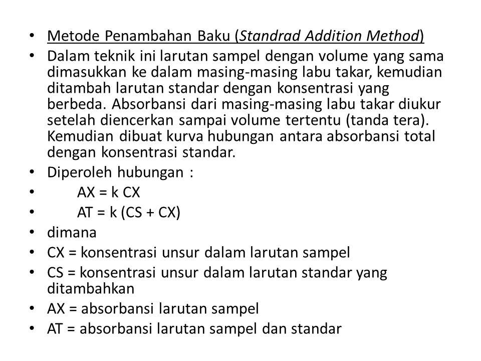 Metode Penambahan Baku (Standrad Addition Method)