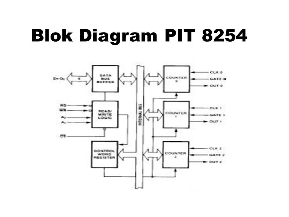 Blok Diagram PIT 8254