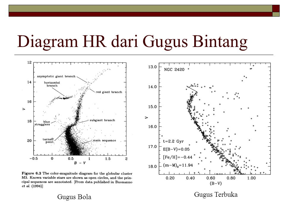 Diagram HR dari Gugus Bintang