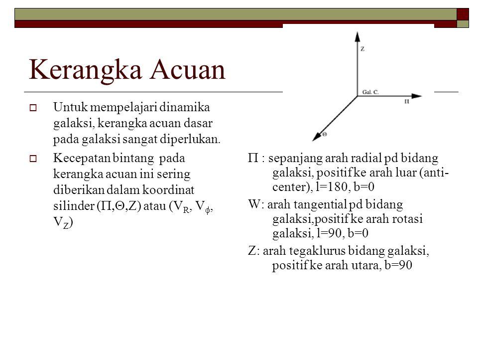 Kerangka Acuan Untuk mempelajari dinamika galaksi, kerangka acuan dasar pada galaksi sangat diperlukan.