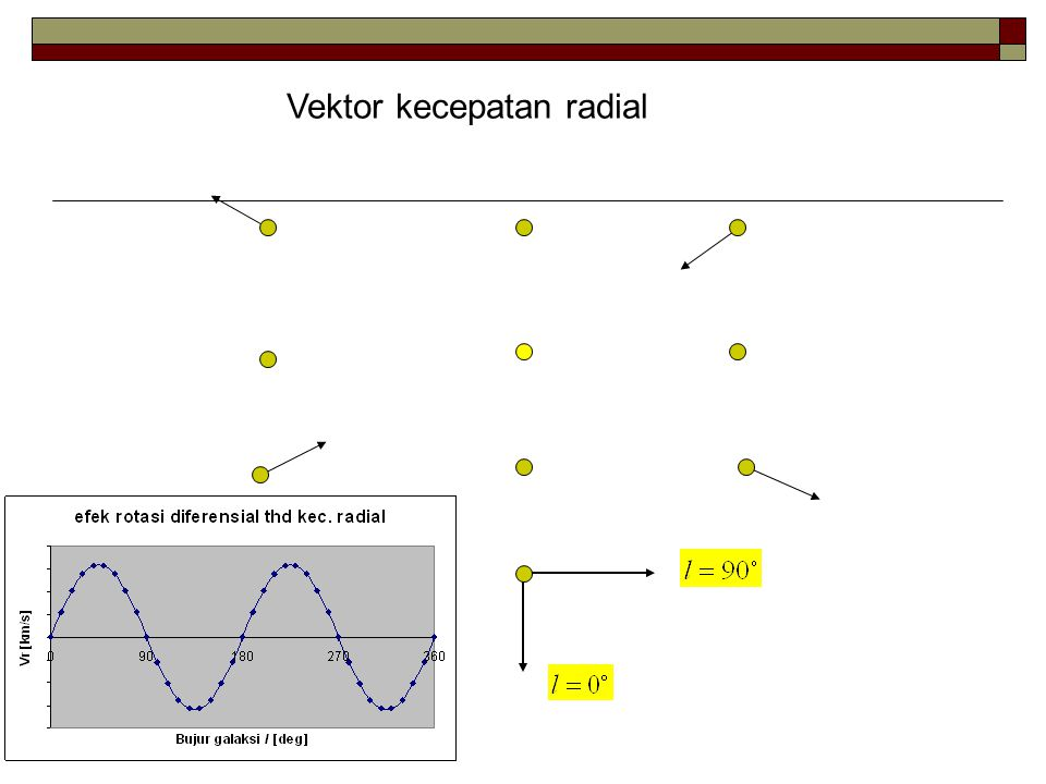 Vektor kecepatan radial