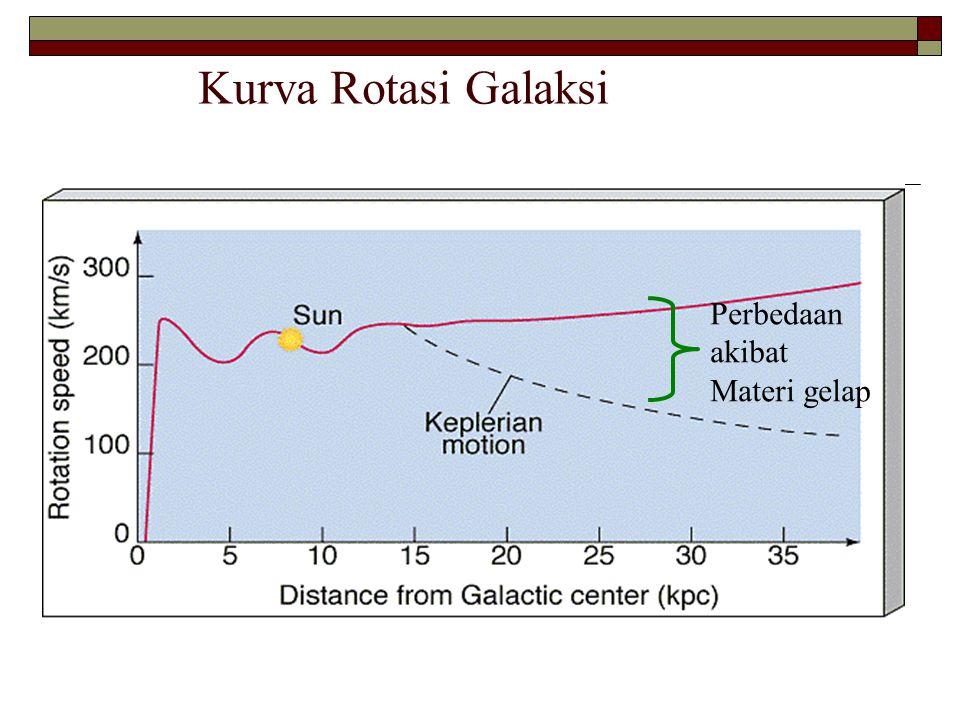 Kurva Rotasi Galaksi Perbedaan akibat Materi gelap