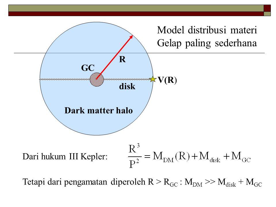Model distribusi materi Gelap paling sederhana