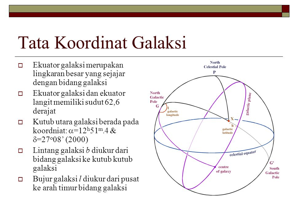 Tata Koordinat Galaksi