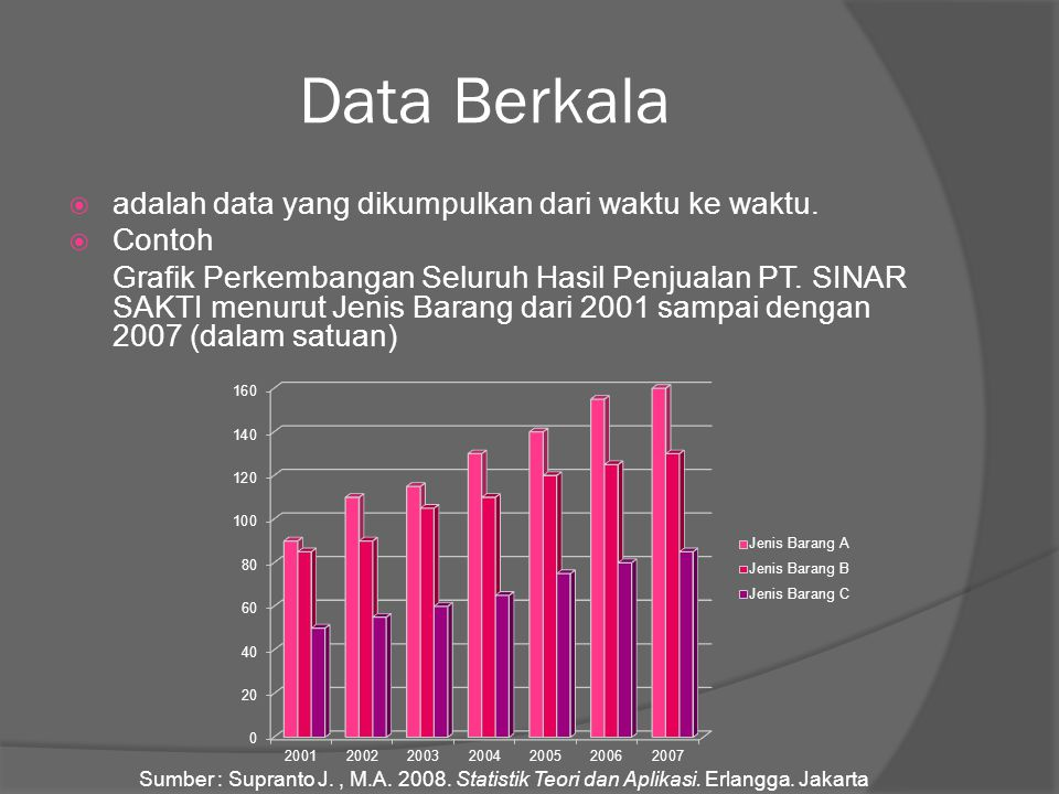 Data Berkala adalah data yang dikumpulkan dari waktu ke waktu. Contoh.