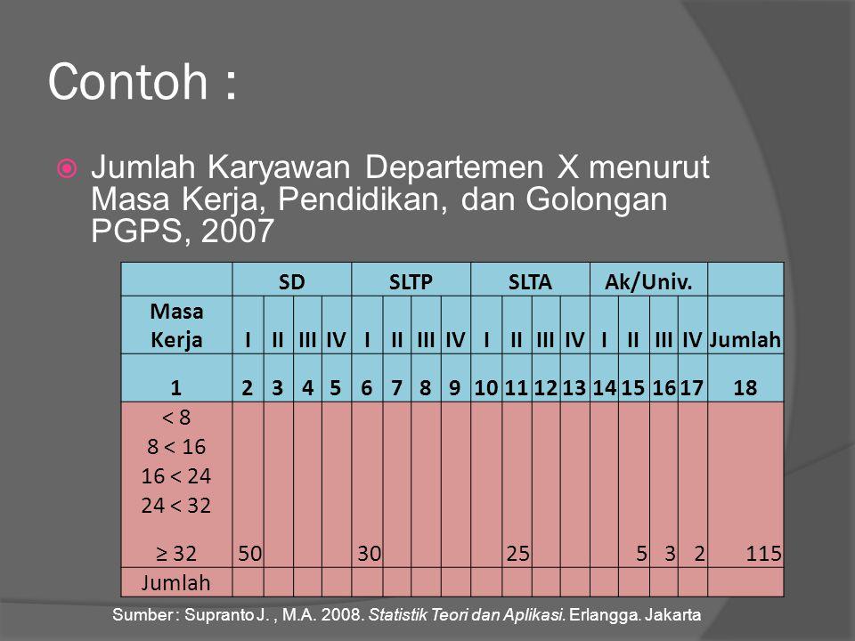 Contoh : Jumlah Karyawan Departemen X menurut Masa Kerja, Pendidikan, dan Golongan PGPS, 2007. SD.