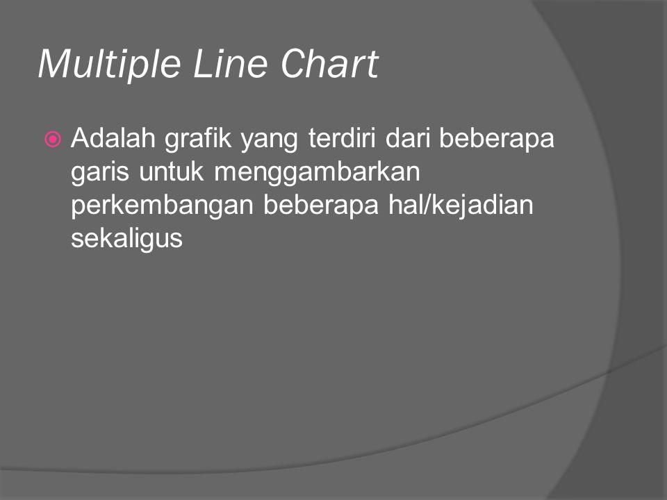 Multiple Line Chart Adalah grafik yang terdiri dari beberapa garis untuk menggambarkan perkembangan beberapa hal/kejadian sekaligus.