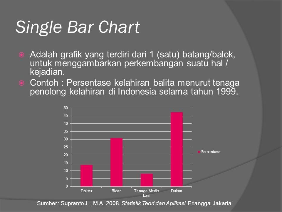 Single Bar Chart Adalah grafik yang terdiri dari 1 (satu) batang/balok, untuk menggambarkan perkembangan suatu hal / kejadian.
