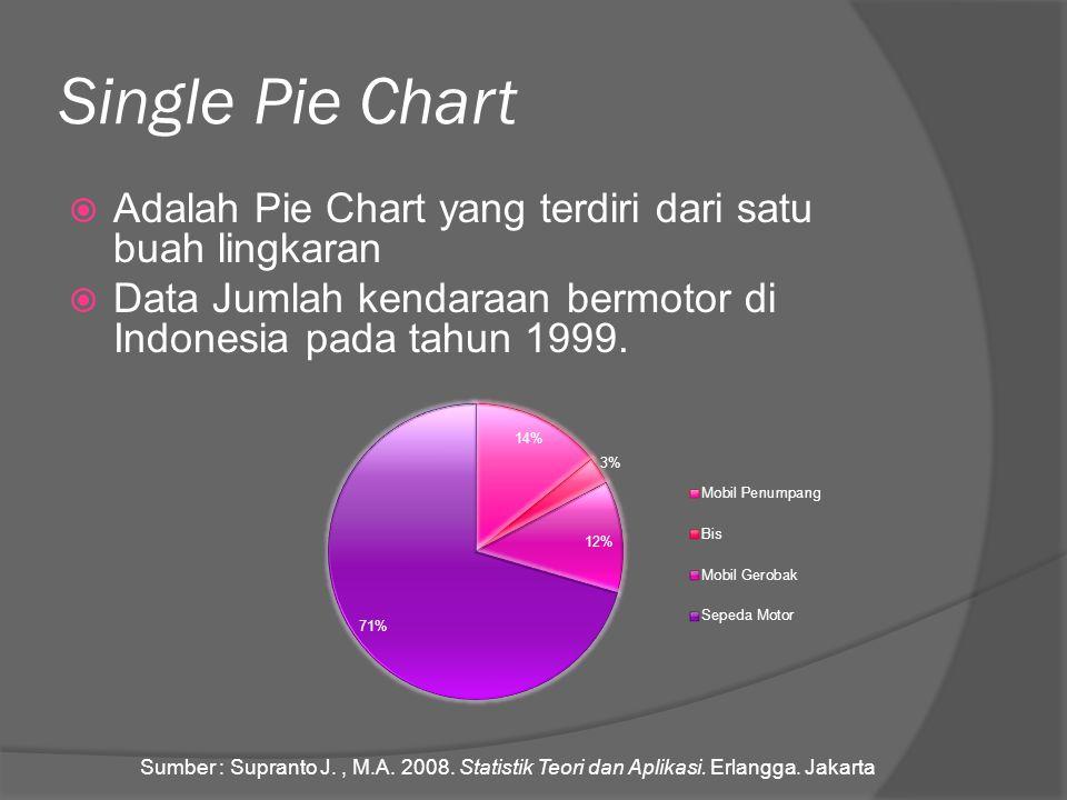 Single Pie Chart Adalah Pie Chart yang terdiri dari satu buah lingkaran. Data Jumlah kendaraan bermotor di Indonesia pada tahun 1999.