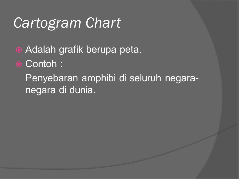 Cartogram Chart Adalah grafik berupa peta. Contoh :