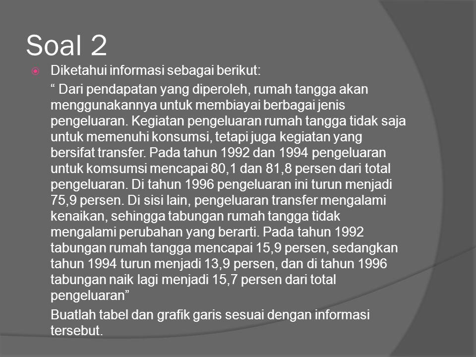 Soal 2 Diketahui informasi sebagai berikut:
