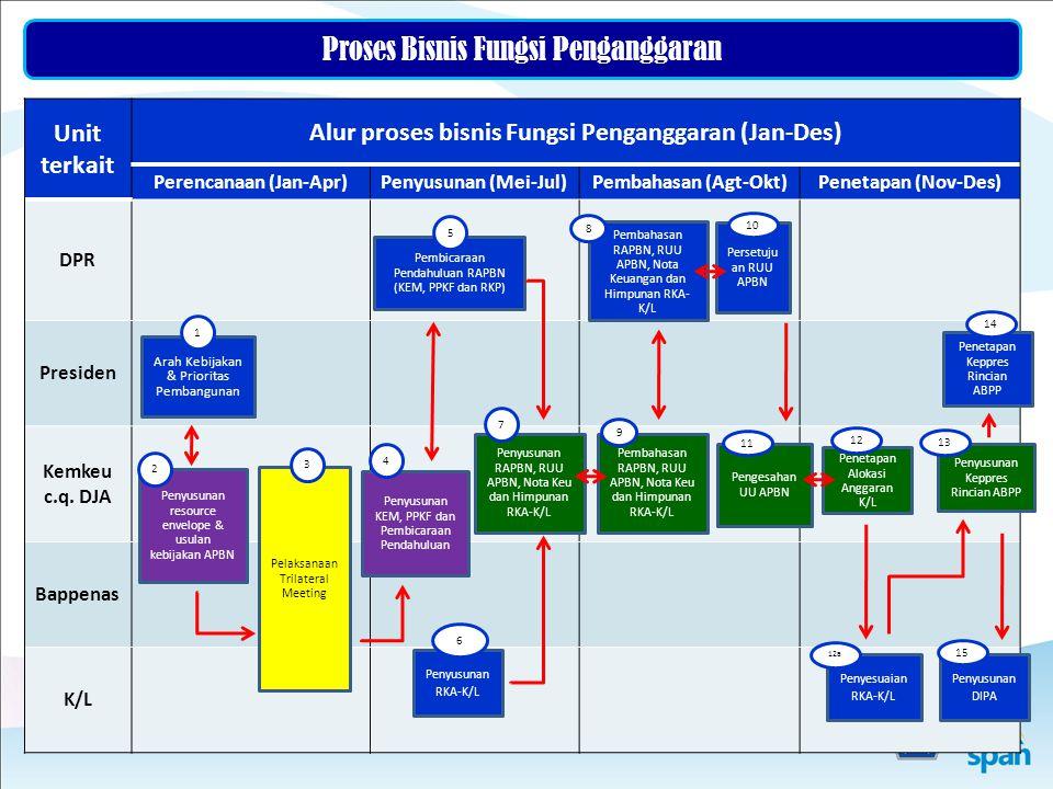 Alur proses bisnis Fungsi Penganggaran (Jan-Des) Perencanaan (Jan-Apr)