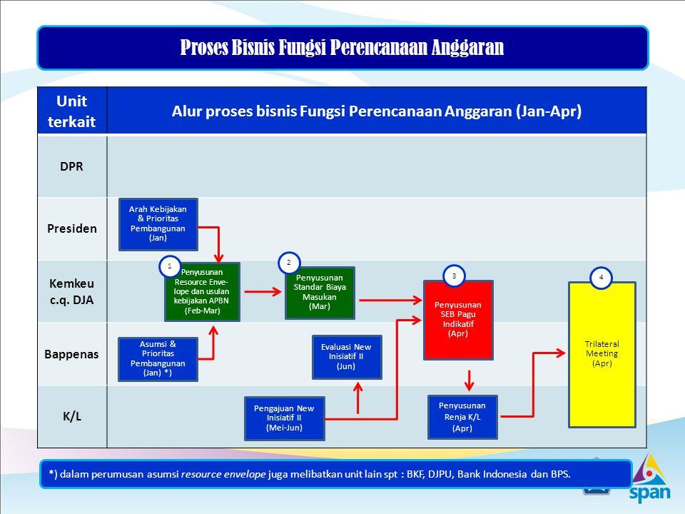 Alur proses bisnis Fungsi Perencanaan Anggaran (Jan-Apr)