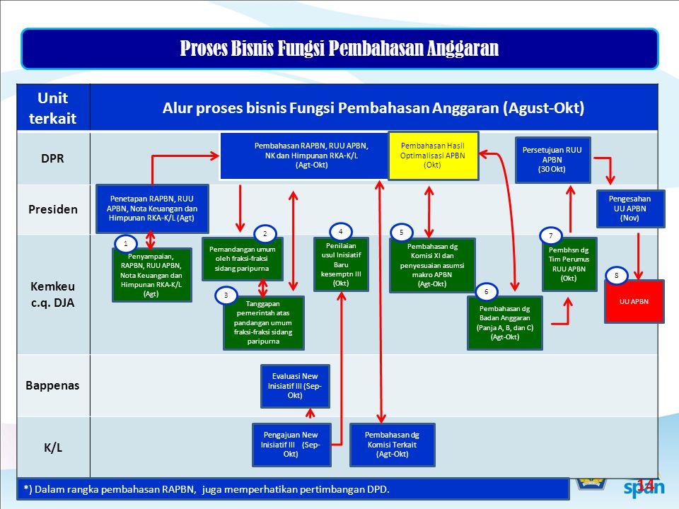 Alur proses bisnis Fungsi Pembahasan Anggaran (Agust-Okt)
