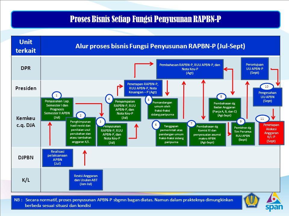 Alur proses bisnis Fungsi Penyusunan RAPBN-P (Jul-Sept)