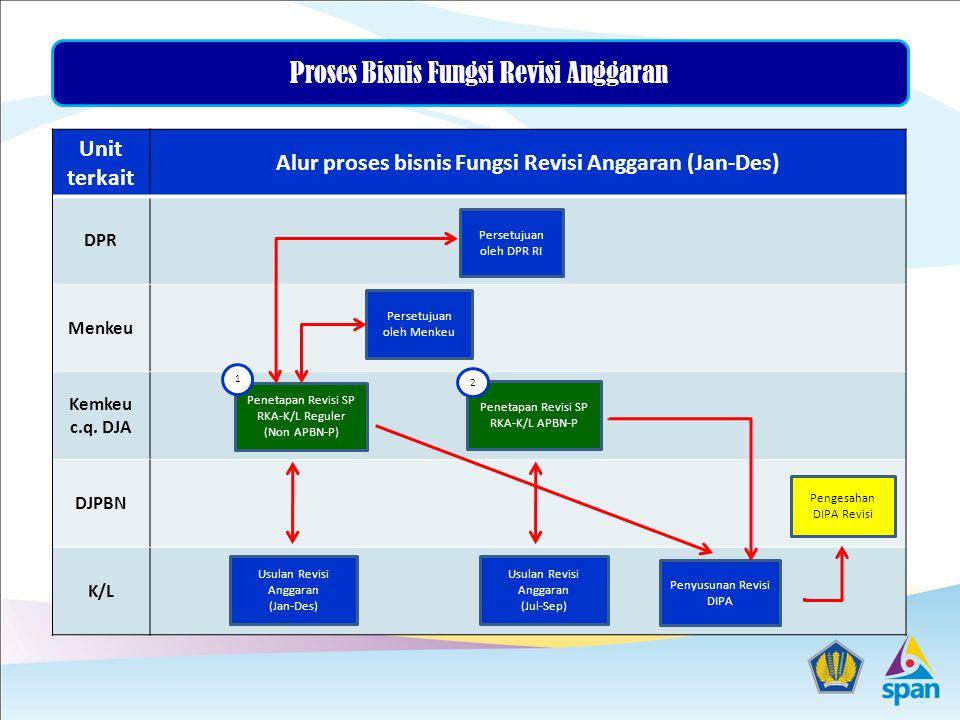 Alur proses bisnis Fungsi Revisi Anggaran (Jan-Des)