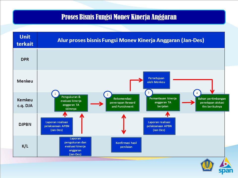Alur proses bisnis Fungsi Monev Kinerja Anggaran (Jan-Des)
