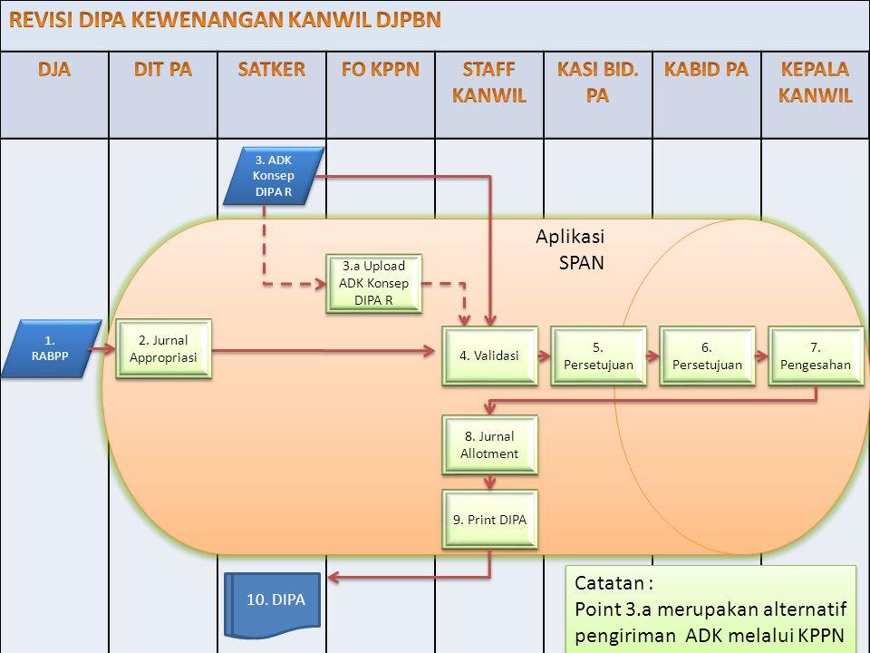 3.a Upload ADK Konsep DIPA R