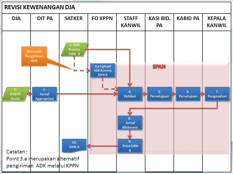 REVISI KEWENANGAN DJA DJA DIT PA SATKER FO KPPN STAFF KANWIL