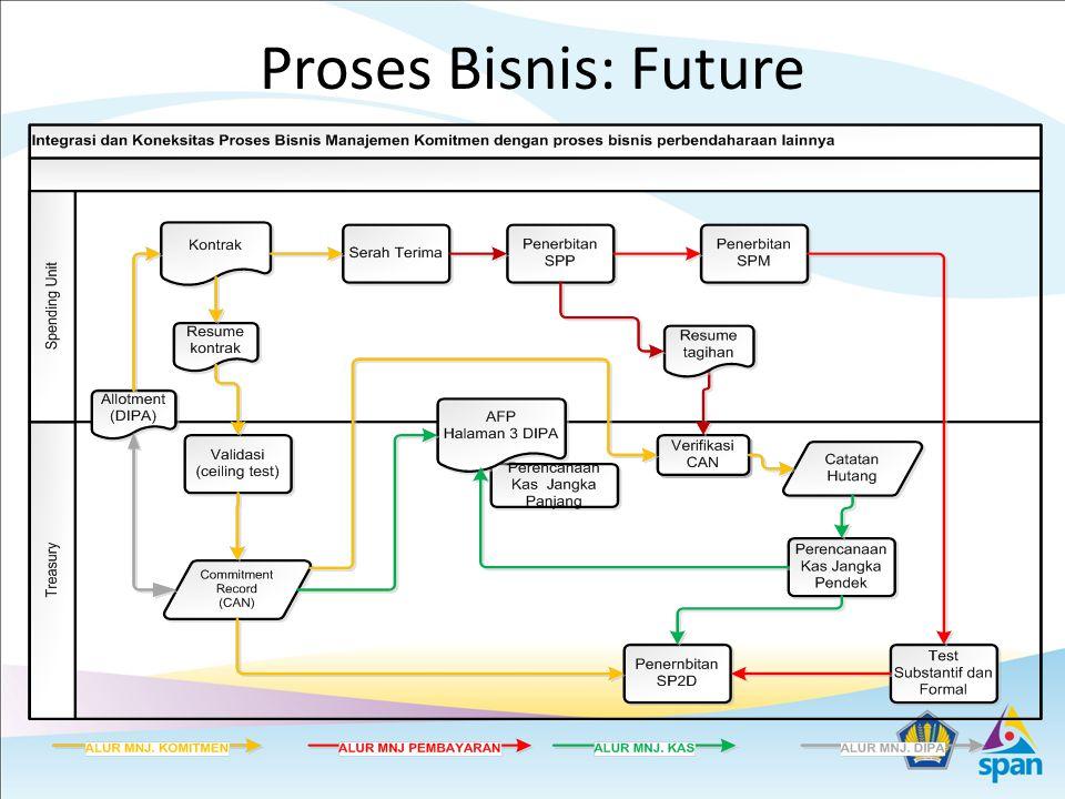 Proses Bisnis: Future