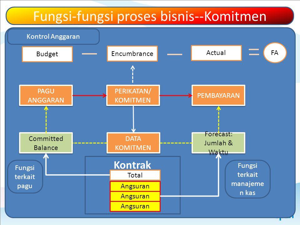 Fungsi-fungsi proses bisnis--Komitmen