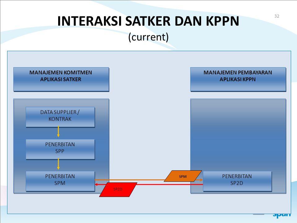 INTERAKSI SATKER DAN KPPN (current)