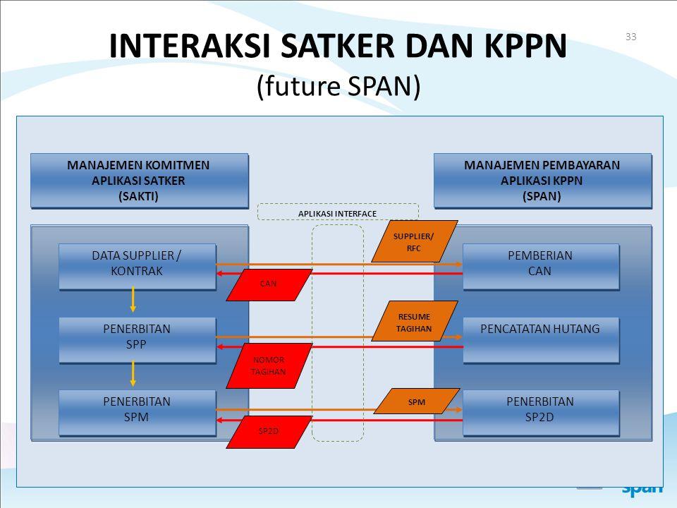 INTERAKSI SATKER DAN KPPN (future SPAN)