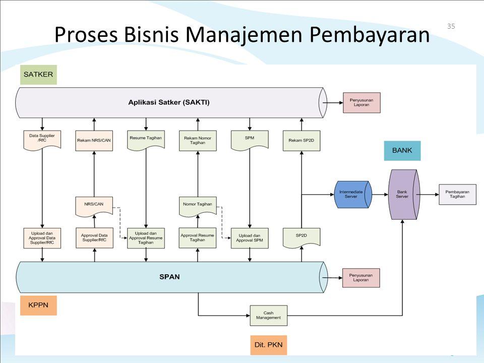 Proses Bisnis Manajemen Pembayaran