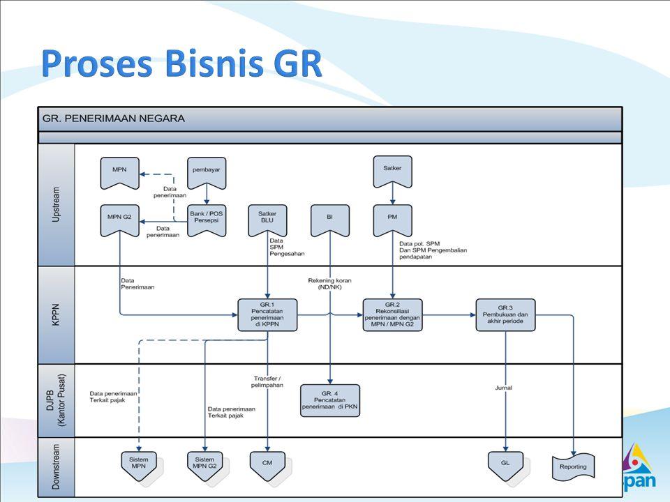 Proses Bisnis GR