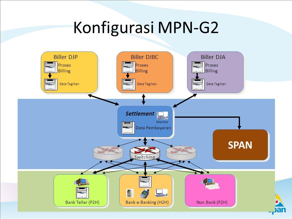 Konfigurasi MPN-G2 SPAN Biller DJP Biller DJBC Biller DJA Settlement