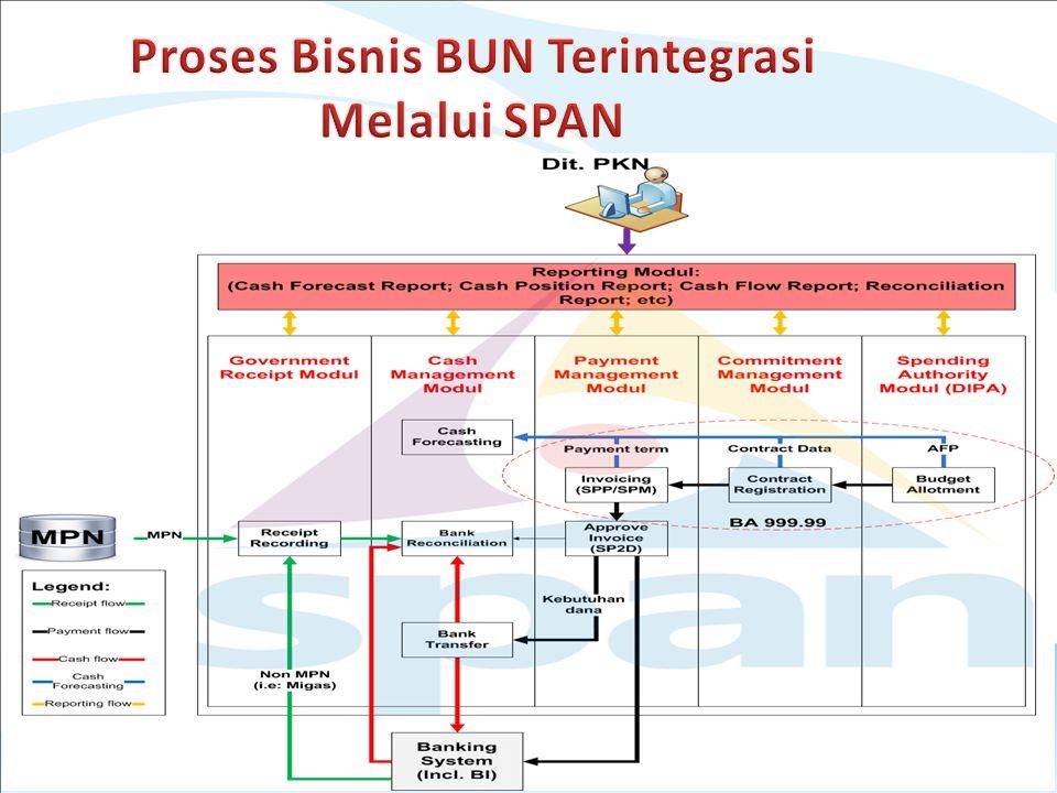 Proses Bisnis BUN Terintegrasi Melalui SPAN
