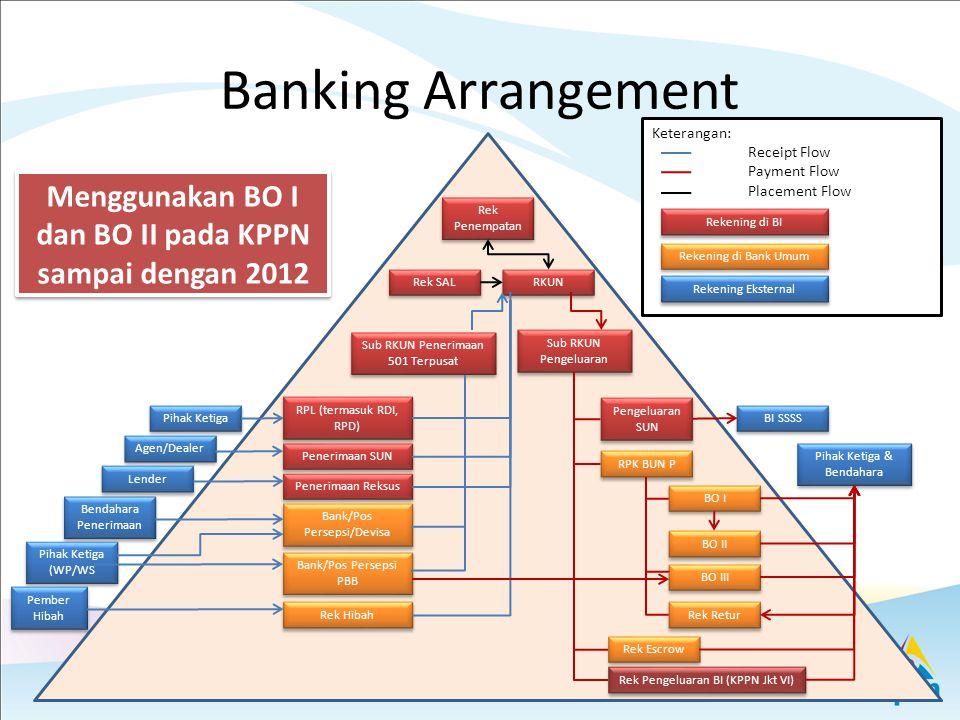 Menggunakan BO I dan BO II pada KPPN sampai dengan 2012