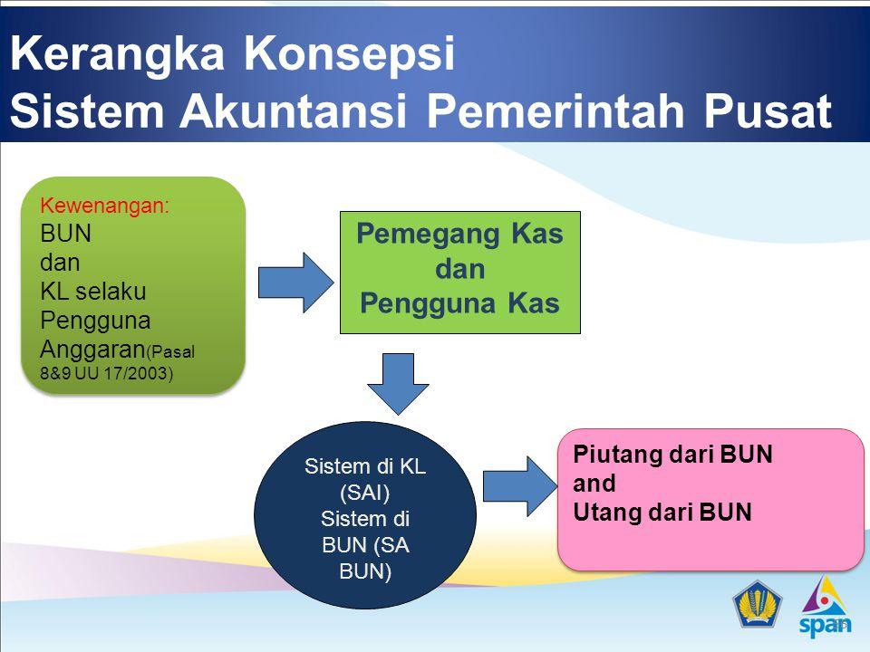 Kerangka Konsepsi Sistem Akuntansi Pemerintah Pusat