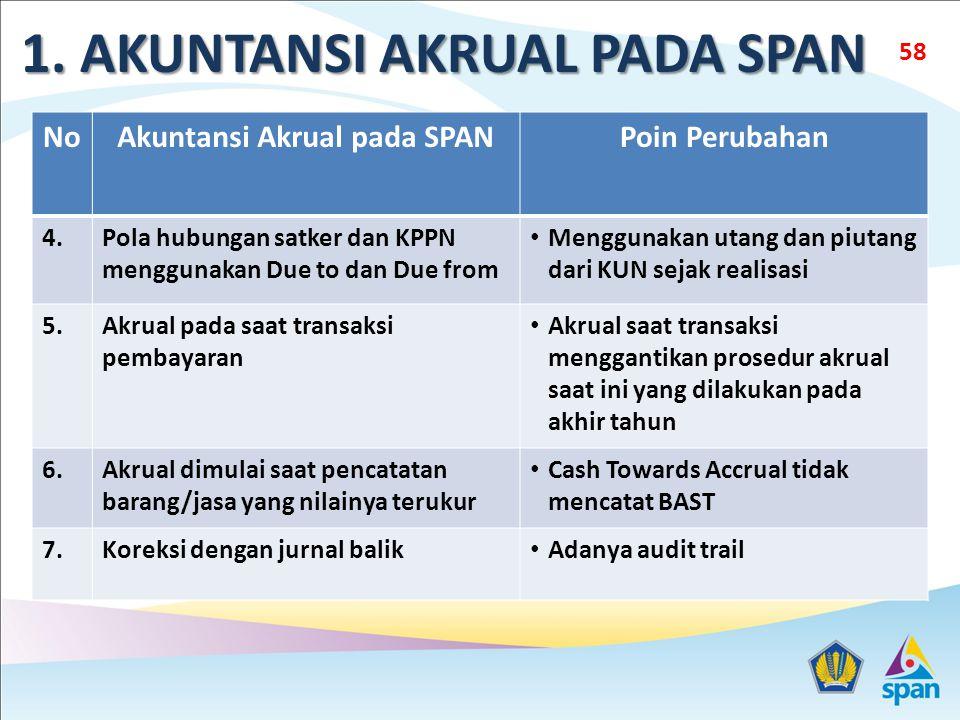 1. AKUNTANSI AKRUAL PADA SPAN Akuntansi Akrual pada SPAN