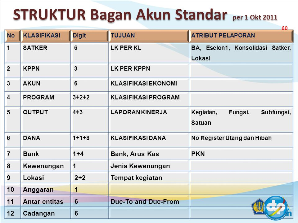 STRUKTUR Bagan Akun Standar per 1 Okt 2011