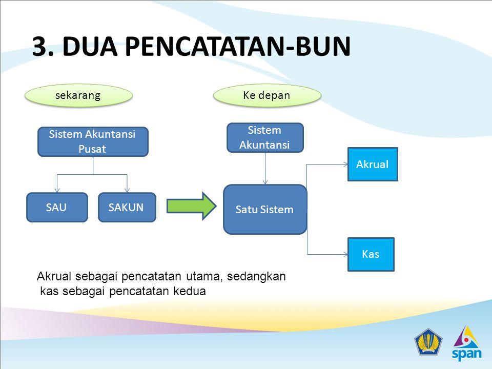 Sistem Akuntansi Pusat