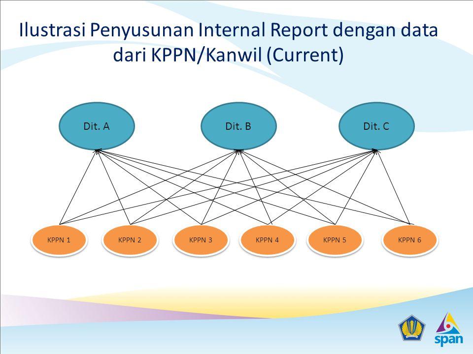 Ilustrasi Penyusunan Internal Report dengan data dari KPPN/Kanwil (Current)