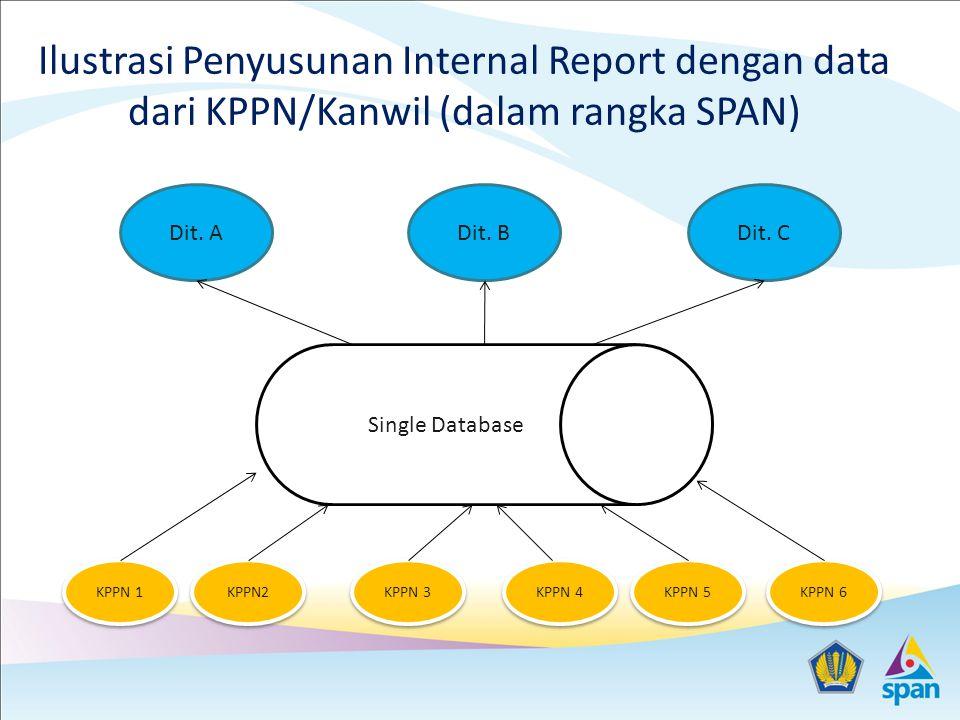 Ilustrasi Penyusunan Internal Report dengan data dari KPPN/Kanwil (dalam rangka SPAN)
