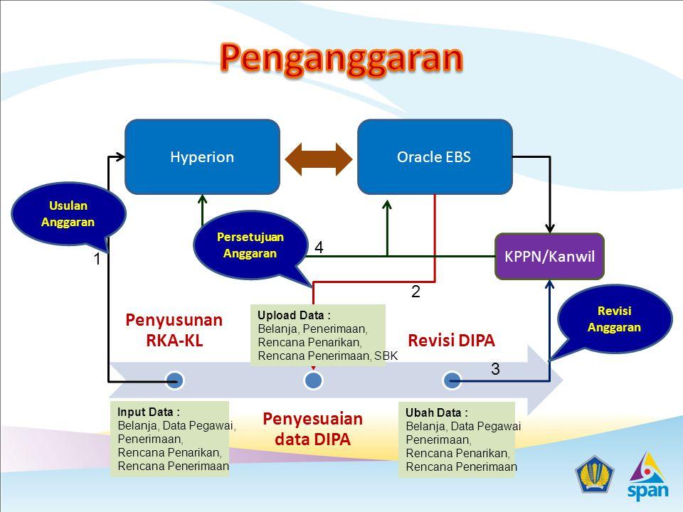 Penganggaran Penyesuaian data DIPA Penyusunan RKA-KL Revisi DIPA
