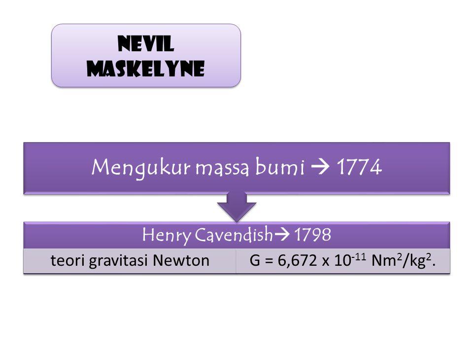 teori gravitasi Newton