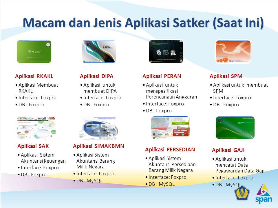 Macam dan Jenis Aplikasi Satker (Saat Ini)