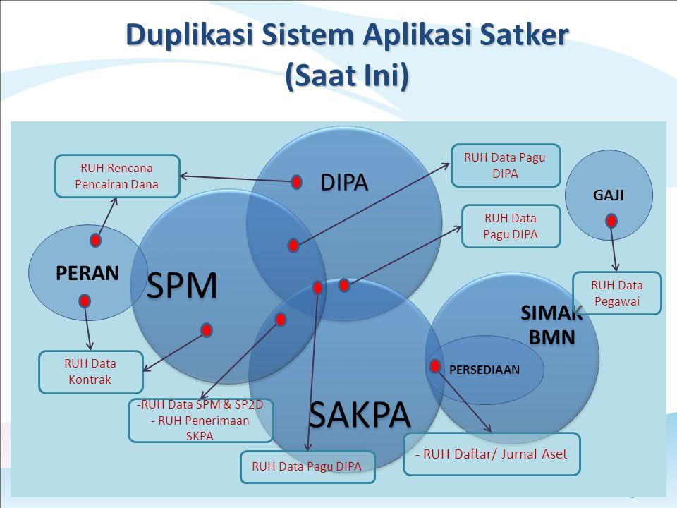 Duplikasi Sistem Aplikasi Satker