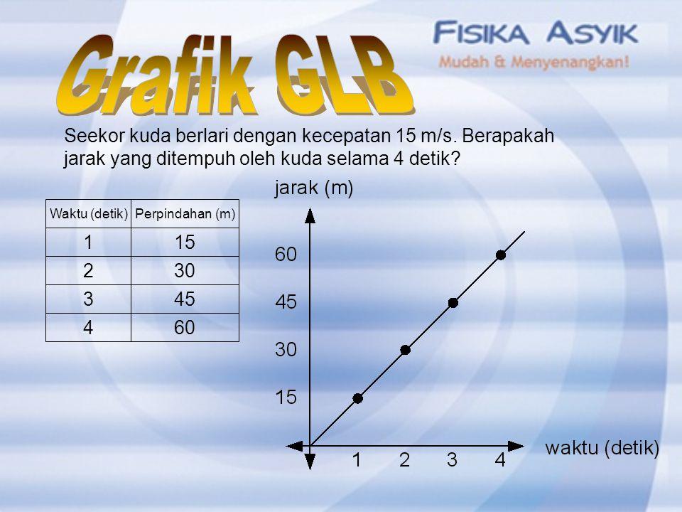 Grafik GLB Seekor kuda berlari dengan kecepatan 15 m/s. Berapakah jarak yang ditempuh oleh kuda selama 4 detik