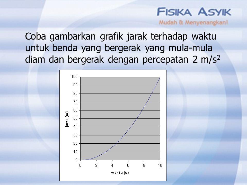 Coba gambarkan grafik jarak terhadap waktu untuk benda yang bergerak yang mula-mula diam dan bergerak dengan percepatan 2 m/s2