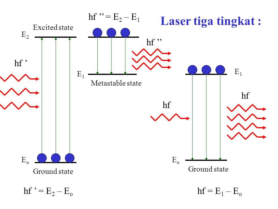 Laser tiga tingkat : hf '' = E2 – E1 hf '' hf ' hf hf hf ' = E2 – Eo