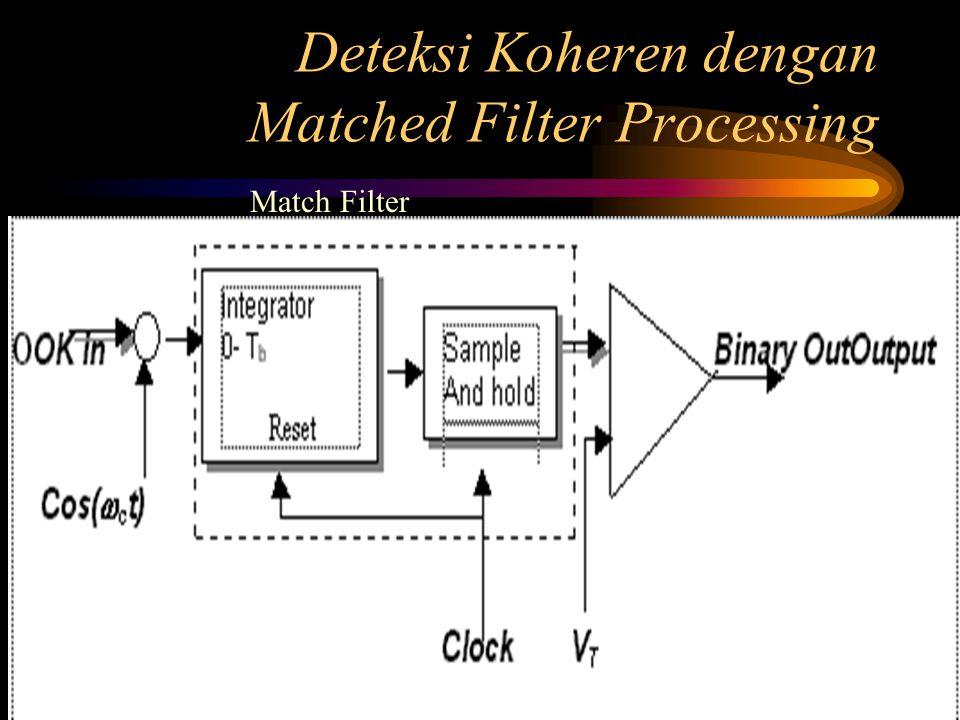 Deteksi Koheren dengan Matched Filter Processing