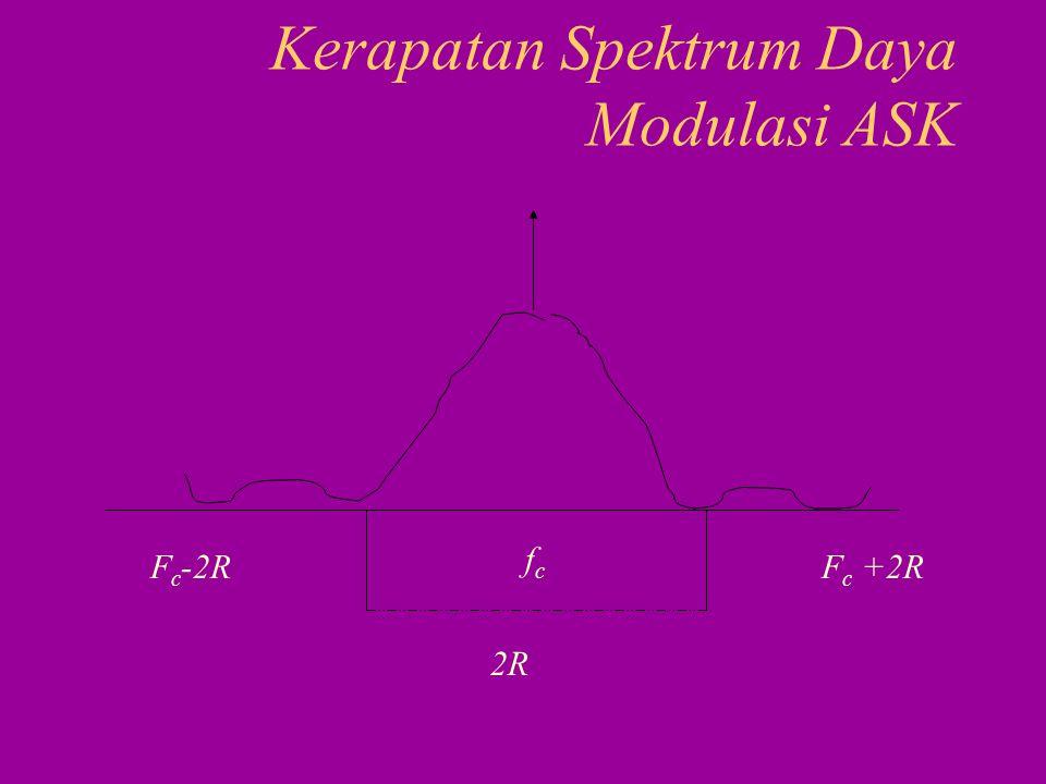Kerapatan Spektrum Daya Modulasi ASK