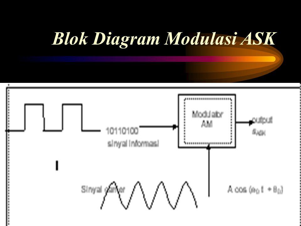 Blok Diagram Modulasi ASK